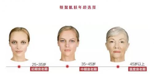 线雕和玻尿酸,你更适合使用哪款改善面部衰老?