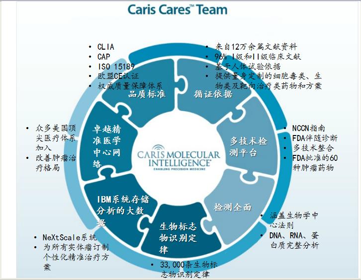 Caris分子图谱技术优势是什么