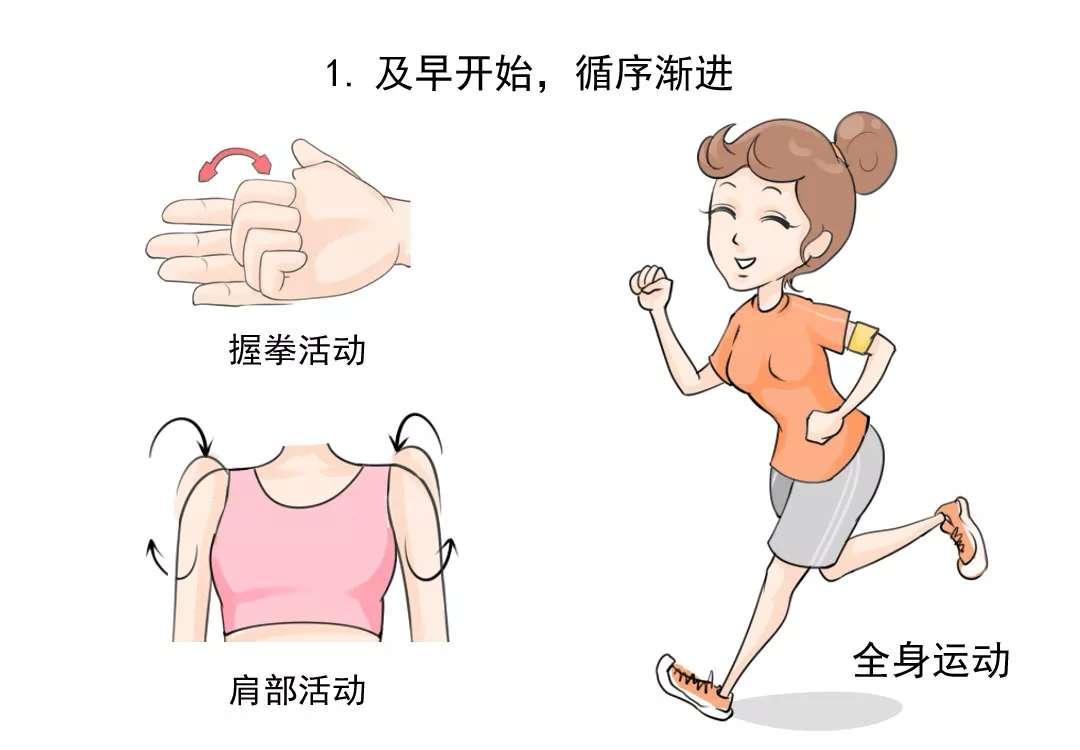 手术治疗|乳腺癌患者术后需规范的运动