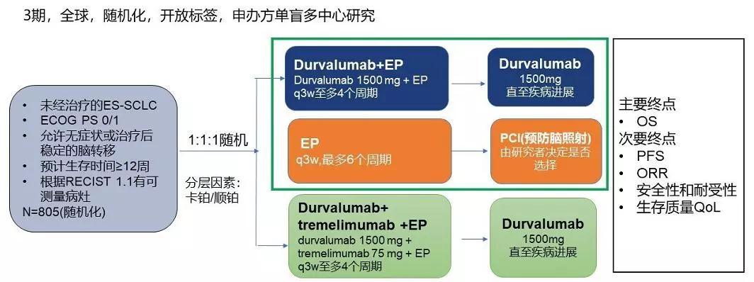 """PD-L1抑制剂""""I""""药创造肺癌治疗新高度"""