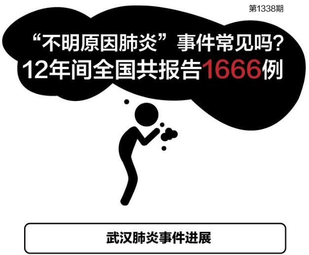 武汉不明原因的病毒性肺炎初步鉴定为新型冠状病毒