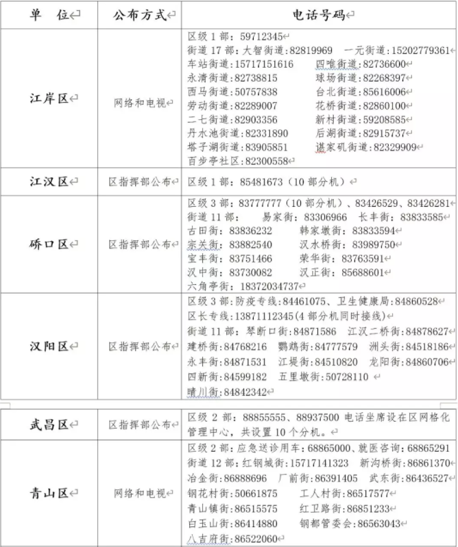 武汉市公布24小时发热求助热线电话