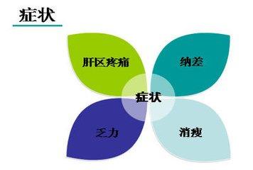 肝癌的五大大症状表现
